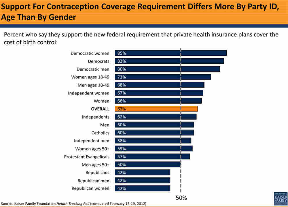 A chart shows widespread support for coverage of contraception.