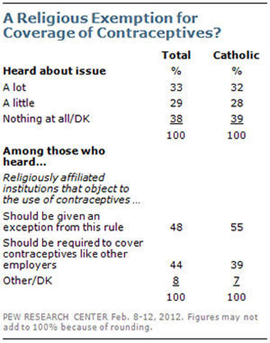 Pew Research Center poll