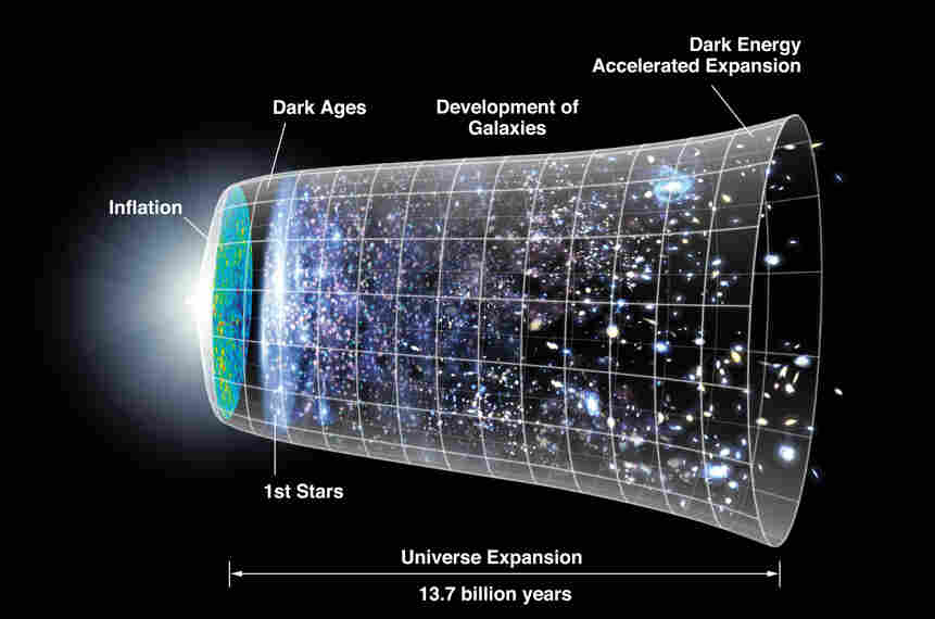 A diagram illustrating the expansion of the universe over 13.7 billion years.