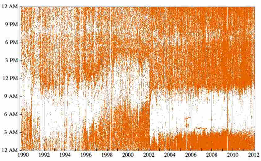 A graph illustrating the amount of emails Stephen Wolfram has sent since 1990.