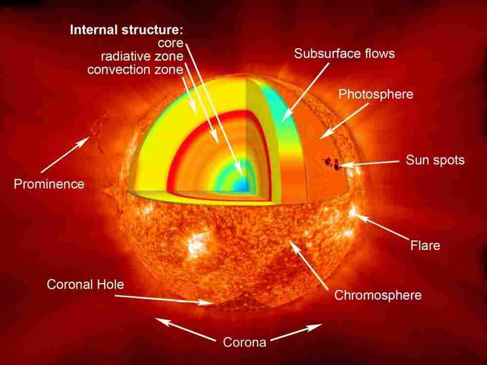 A diagram of the many layers of the sun.