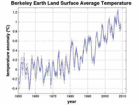 This Berkeley analysis shows average temperatures over the last 6 decades. The blue line, trending up over time, is the result. The grey line represents the researcher's 95-percent confidence limits. The large fluctuations up and down every few years correlate with North Atlantic Ocean temperatures and with El Nino.
