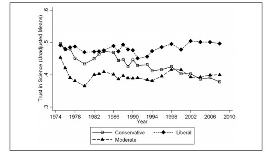 Unadjusted Means of Public Trust in Science for Each Survey Year by Political Ideology. (American Sociological Review)