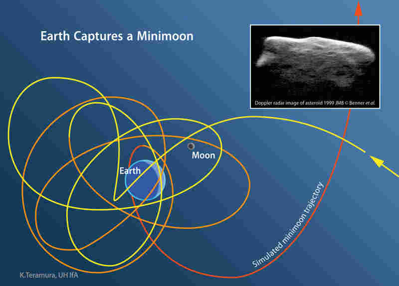 The squiggly lines on this image show the path of a simulated minimoon that is temporarily captured by Earth. The asteroid in the corner of the image, 1999 JM8, is nearly 2 miles across and more than 1,000 times larger than the minimoons.