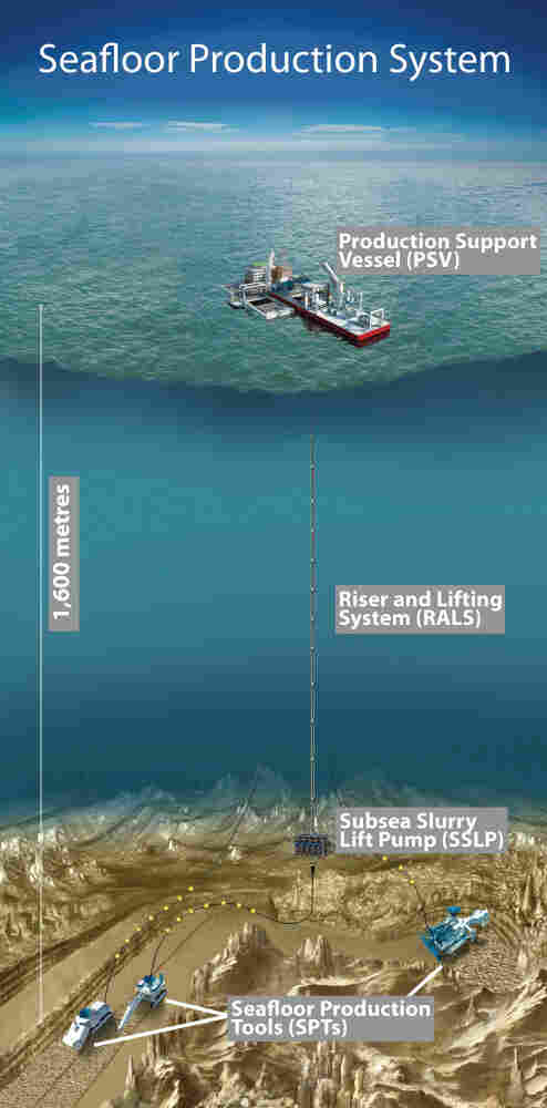 A graphic showing how undersea mining works.