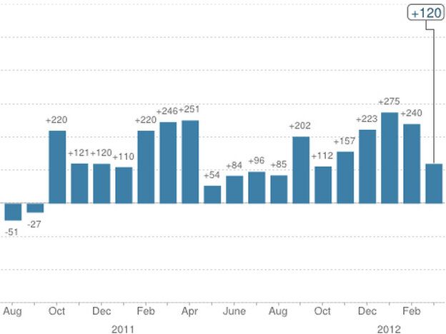 The changes in payroll employment over the past two years.