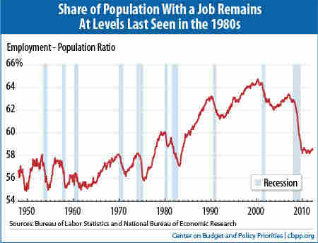 Employment-Population Ratio