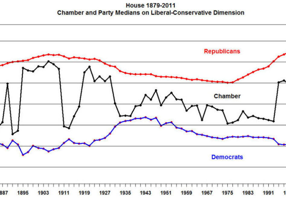 This graph shows the ideological movement for both parties in the House. Note the steady shift towards conservatism among Republicans.  (voteview.com)