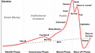 Another Tech Bubble? Maybe Not