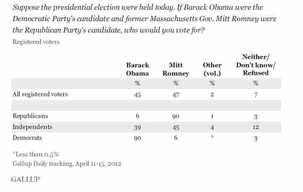 Gallup's first tracking poll for the 2012 presidential campaign.