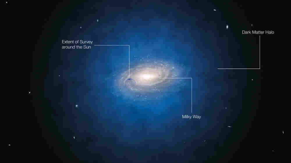 The Milky Way galaxy: the blue halo of material surrounding the galaxy indicates the expected distribution of the mysterious dark matter. The blue sphere centered on the Sun's position shows the approximate size of the newly surveyed volume, but not its precise shape.