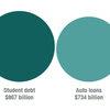 Americans now owe more on student loans than they owe on their credit cards.