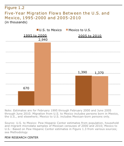 A chart from Pew Hispanic Center.