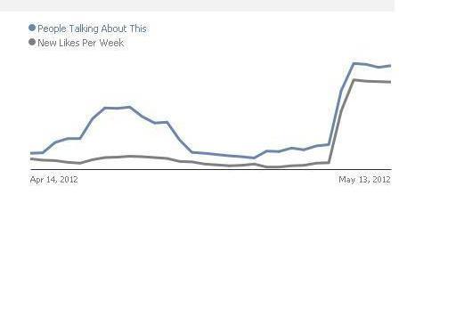facebook ads results