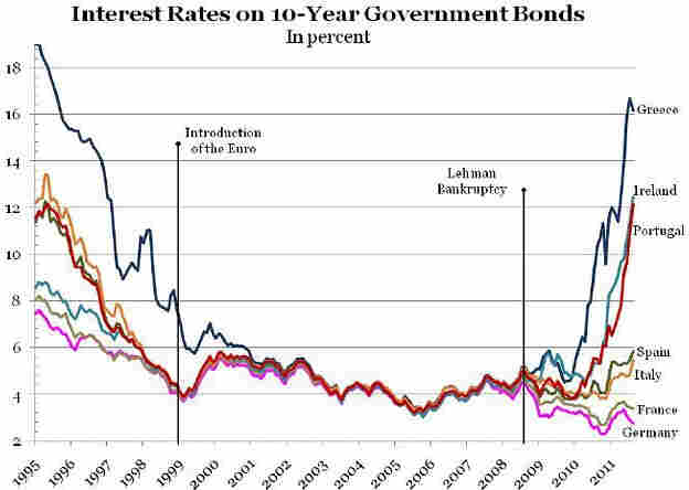 European yields.