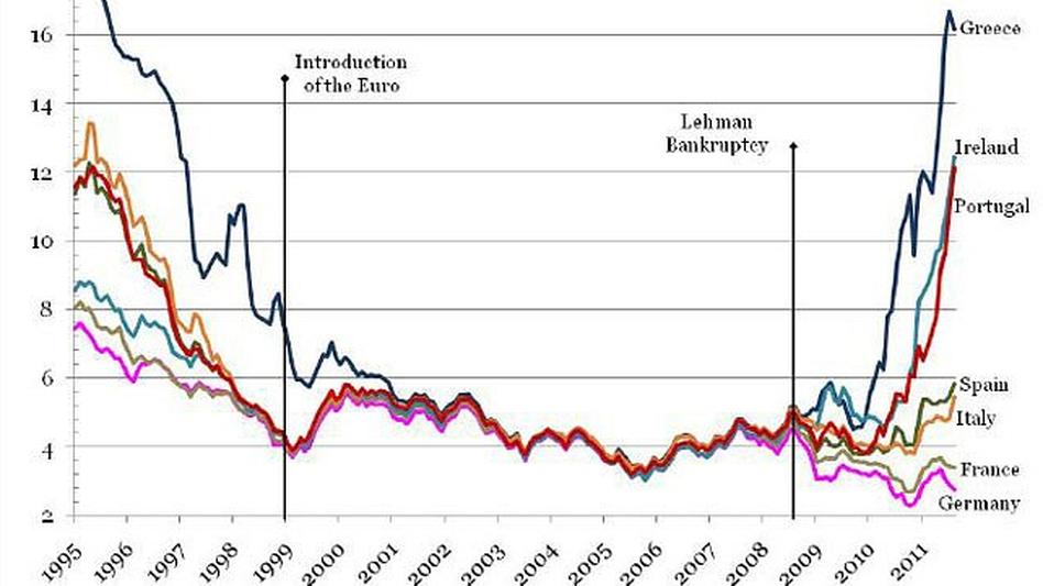 European yields. (Thomson Reuters Datastream)