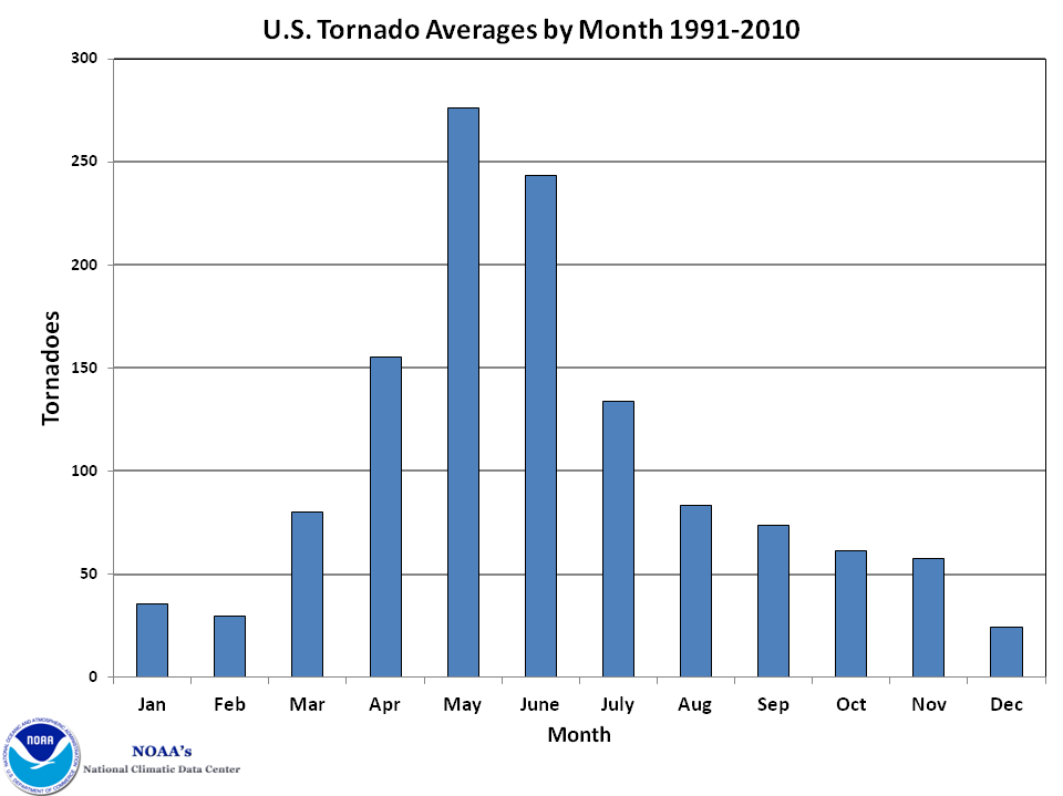 NOAA chart showing average number of tornadoes per month.
