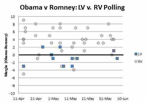 This graph displays the margin of voters choosing President Obama or Mitt Romney over time.