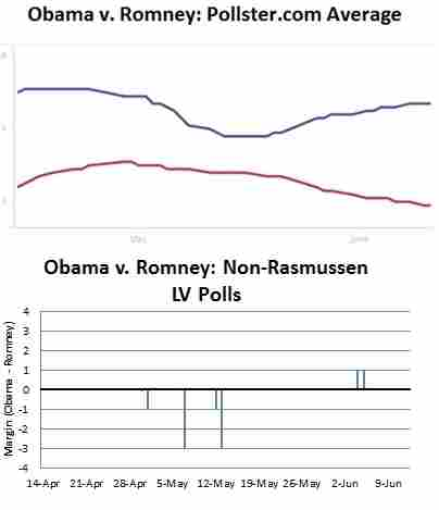 These polls display pollster.com averages and margins for each candidate in the Likely Voter (LV) category.