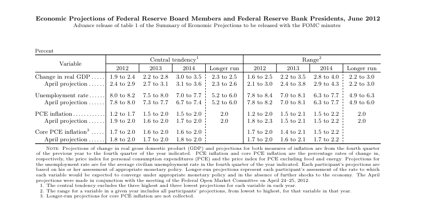 Fed projections.