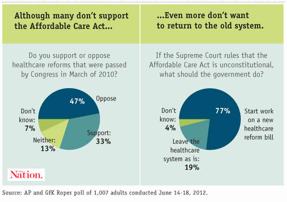 Few Americans want to go back to the health care system before the Affordable Care Act, even if they do not support it outright.