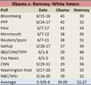 Obama v. Romney: White Voters
