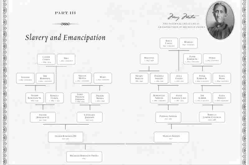 Rachel Swarns reconstructs Michelle Obama's family tree in her book American Tapestry. (Click here for a closer look.)