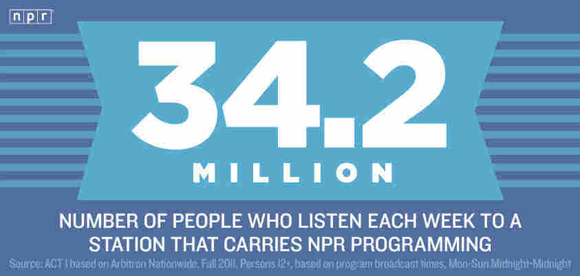 Reason #34.2 Million to Love NPR