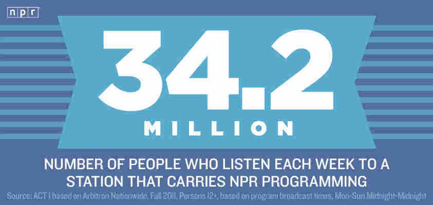 Reason #34.2 Million to Love NPR