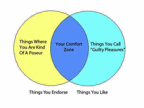 A Venn diagram showing overlap between Things You Like and Things You Endorse.