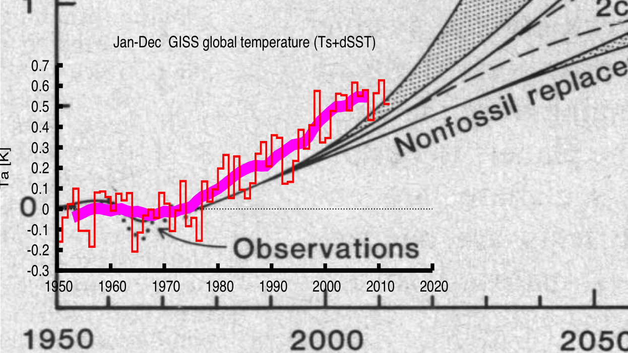 Models vs Reality: Gray lines are predictions from 1981 models of global temperature increase.  Red line is real world data.