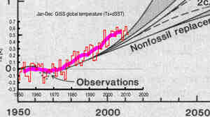 Climate change as predicted in 1981.  Grey shows predictions from global temperature rise via computer models run of Hansen et al 198.  Red shows real world data taken since paper was published.