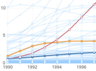 Detail from an infographic showing the change in HIV prevalence over time.