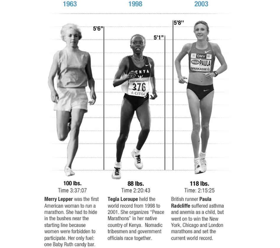 Marathon Women Runners Bodies http   www npr org blogs health 2012 08    Women Marathon Runners Bodies