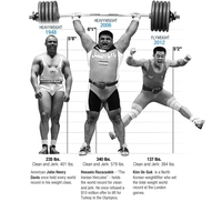The physics of weightlifting.