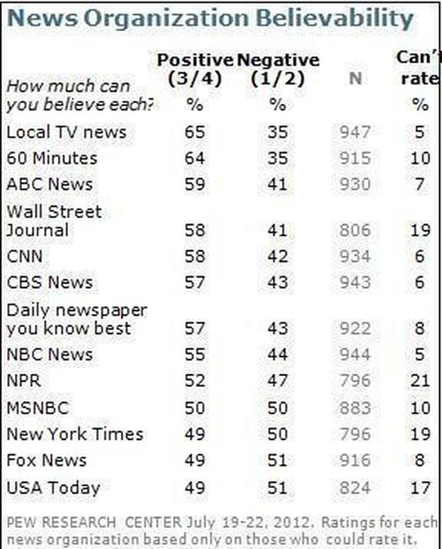 (Pew Research Center)