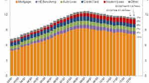 Household Debt : Falling. Slowly.