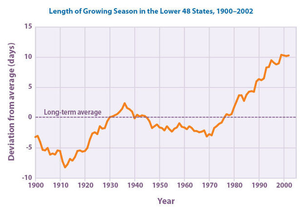 Length of growing season in the continental U.S.