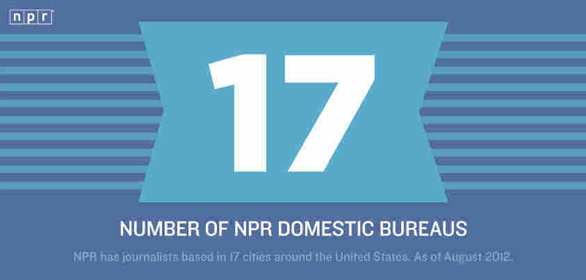 NPR has 17 domestic bureaus.