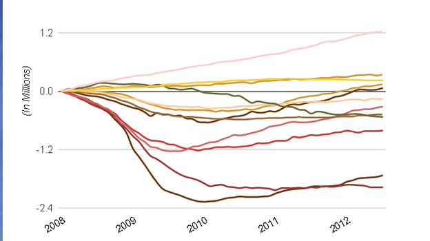 Jobs gained and lost since January 2008. (NPR)