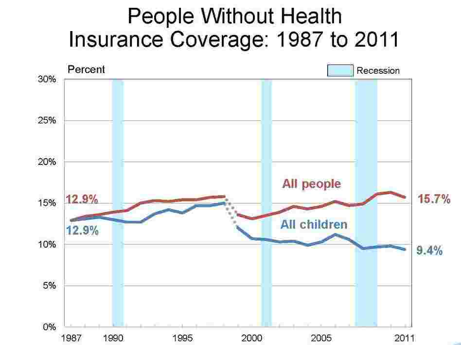 Census Bureau chart showing trends in health insurance coverage since 1999.