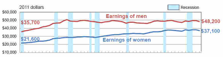 Real earnings for full-time workers from 1967 to 2011
