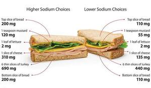 These sandwiches may look the same, but the one on the left has a total of 1,522 milligrams of salt (per whole sandwich), while the other one has only 853 mg.