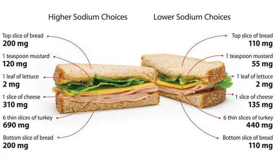 These sandwiches may look the same, but the one on the left has a total of 1,522 milligrams of salt (per whole sandwich), while the other one has only 853 mg. (CDC)