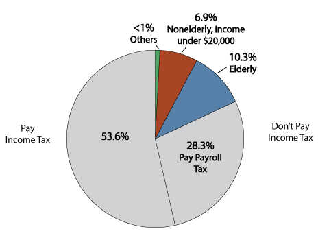 Tax Policy Center Graphic