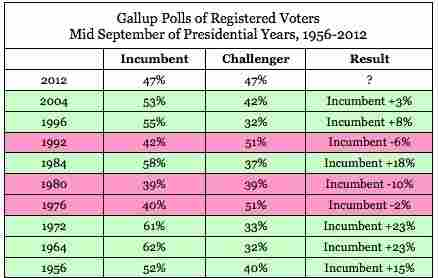 Poll data