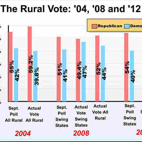 See who rural voters supported in the past two elections.