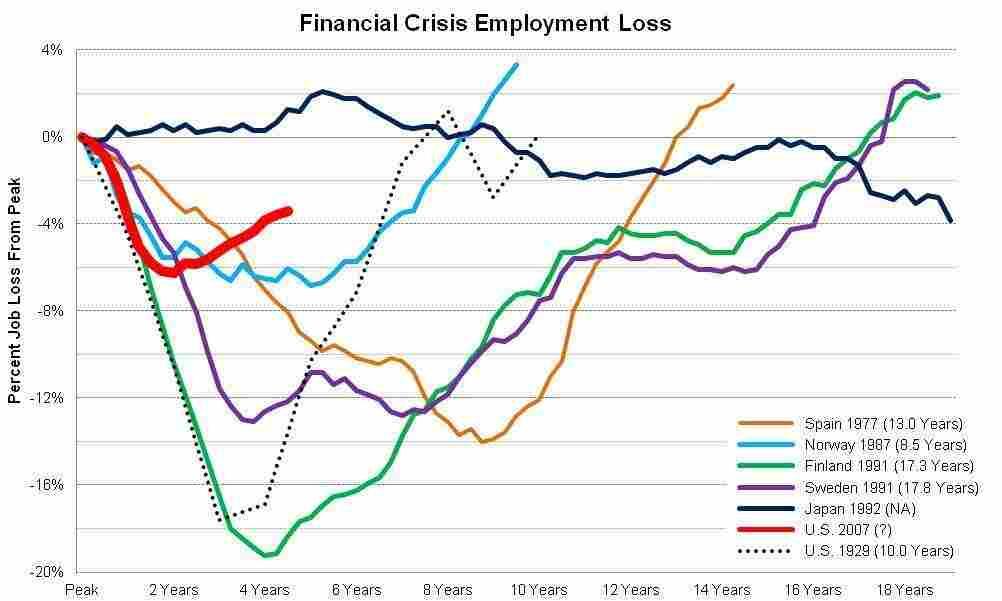 jobs crises