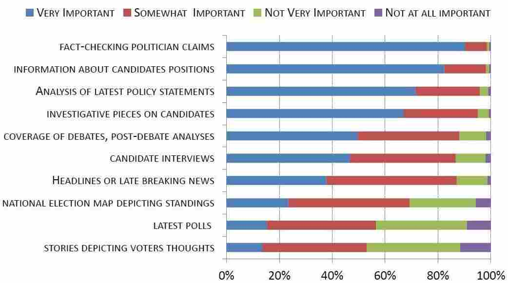 Q: When following the progress of a presidential campaign, how important to you are the following types of news coverage?