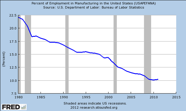 Manufacturing jobs